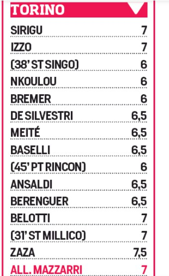 Debrecen 1-4 Torino player ratings