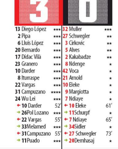 Player Ratings espanoyl 3-0 lucerna Mundo