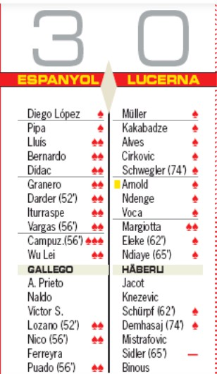 Player ratings espanoyl 3-0 lucerna 2019