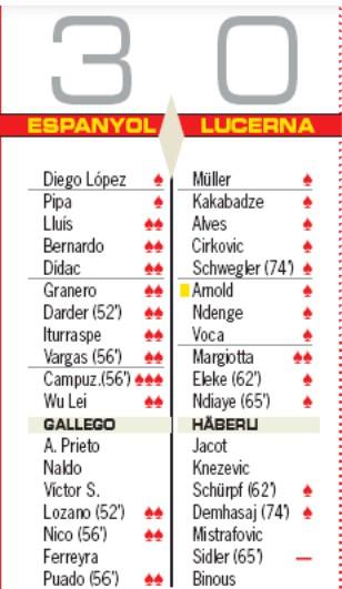 Player ratings espanoyl 3-0 lucerna 2019