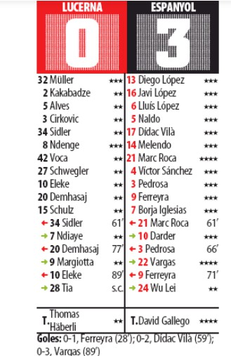 Player ratings luzern 0-3 espanyol