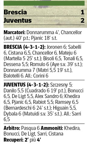 Brescia 1-2 Juventus Player Ratings-2019