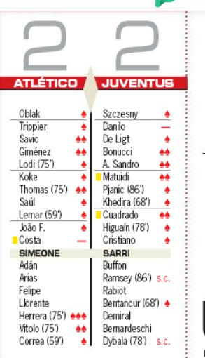 Player Ratings Atletico Madrid 2-2 Juventus- AS 201
