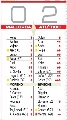 Player Ratings Mallorca 0-2 Atletico Madrid AS-2019