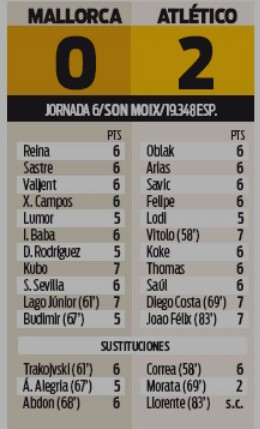 Player Ratings Mallorca 0-2 Atletico Madrid Sport-2019