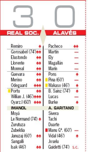 Player Ratings Real Sociedad 3-0 Alaves- AS 2019