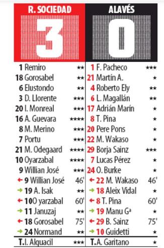 Player Ratings Real Sociedad 3-0 Alaves- Mundo 2019