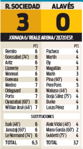 Player Ratings Real Sociedad 3-0 Alaves- Sport 2019
