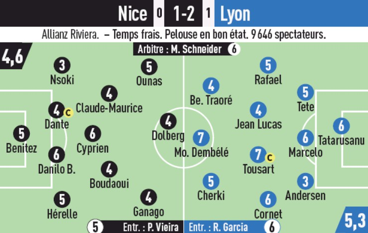 Nice Lyon Player Ratings Coupe de France 2020..