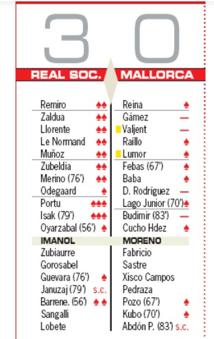 Real Sociedad Mallorca player ratings AS 2020