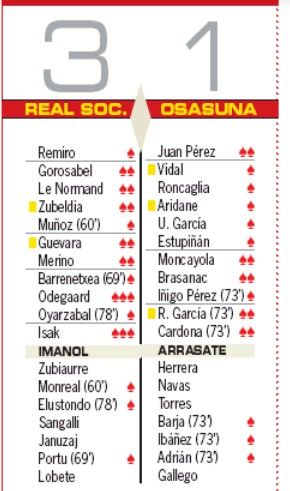 Real Sociedad Osasuna Player Ratings AS-2020..