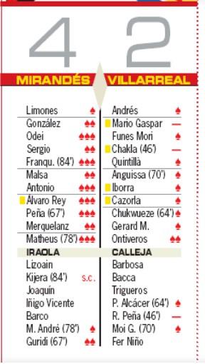 Player ratings Mirandes Villarreal 4-2 AS 2020