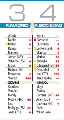Real Madrid vs Real Sociedad AS Player Ratings 2020