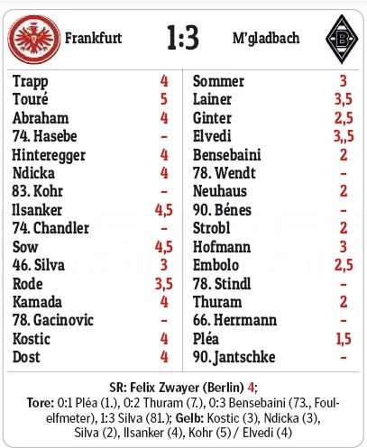 Eintracht Frankfurt 1-3 Gladbach Player Ratings 2020.