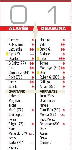 Alaves vs Osasuna Player Ratings- AS 2020