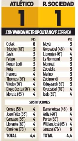 Atletico vs Real Sociedad 1-1 Player Ratings Sport-2020