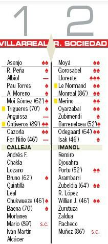Player Ratings Villarreal 1-2 Sociedad AS 2020
