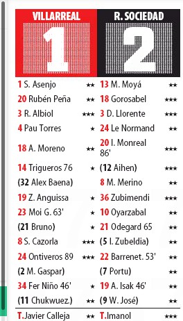 Player Ratings Villarreal 1-2 sociedad MD 2020